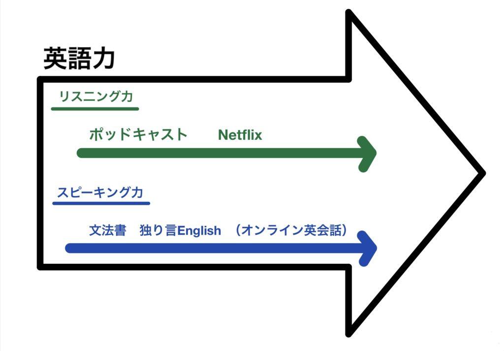 英語学習の表_テトブログ